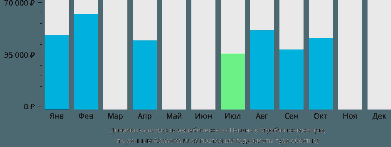 Динамика стоимости авиабилетов из Пекина в Мумбаи по месяцам