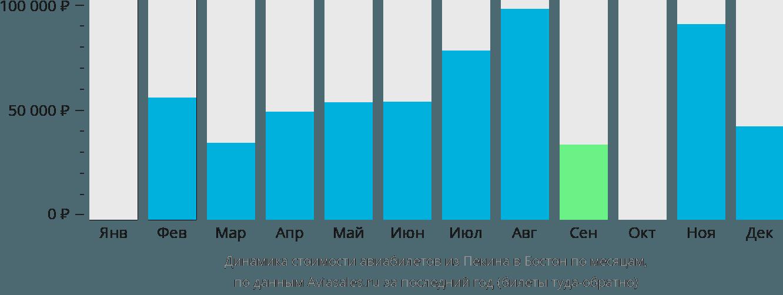 Динамика стоимости авиабилетов из Пекина в Бостон по месяцам