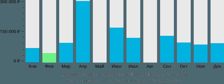 Динамика стоимости авиабилетов из Пекина в Беларусь по месяцам