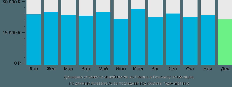 Динамика стоимости авиабилетов из Пекина в Гуанчжоу по месяцам