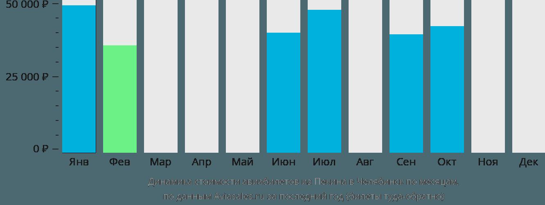 Динамика стоимости авиабилетов из Пекина в Челябинск по месяцам