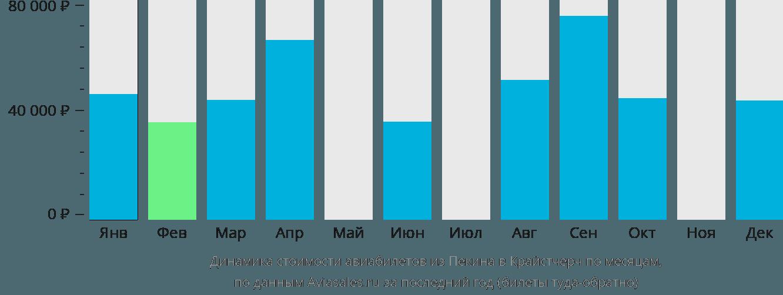 Динамика стоимости авиабилетов из Пекина в Крайстчерч по месяцам