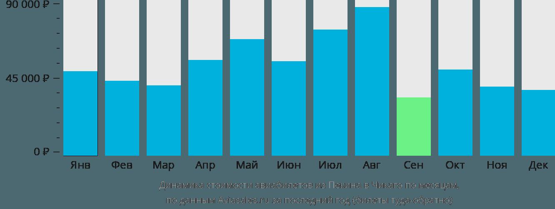 Динамика стоимости авиабилетов из Пекина в Чикаго по месяцам