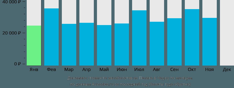 Динамика стоимости авиабилетов из Пекина в Чеджу по месяцам