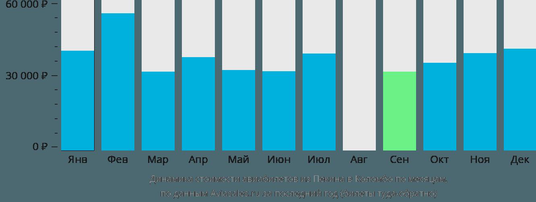 Динамика стоимости авиабилетов из Пекина в Коломбо по месяцам