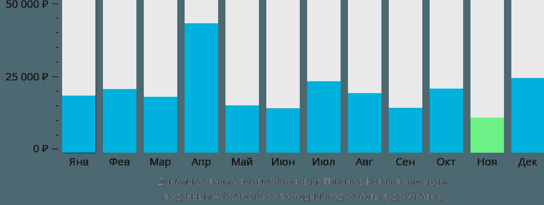 Динамика стоимости авиабилетов из Пекина в Китай по месяцам