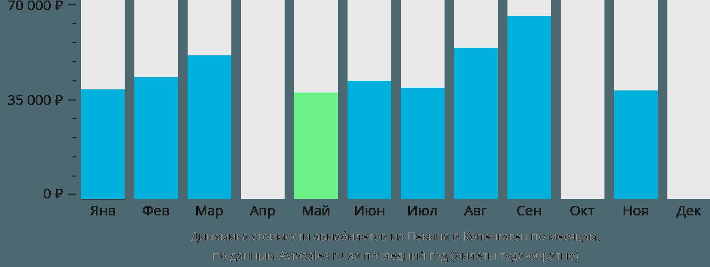 Динамика стоимости авиабилетов из Пекина в Копенгаген по месяцам