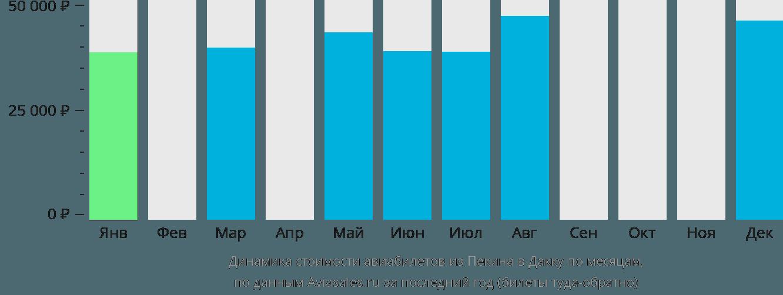 Динамика стоимости авиабилетов из Пекина в Дакку по месяцам