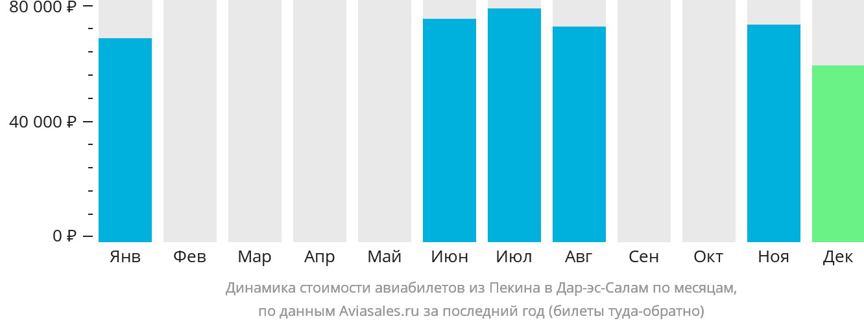 Динамика стоимости авиабилетов из Пекина в Дар-эс-Салам по месяцам