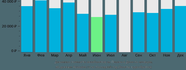 Динамика стоимости авиабилетов из Пекина в Дели по месяцам