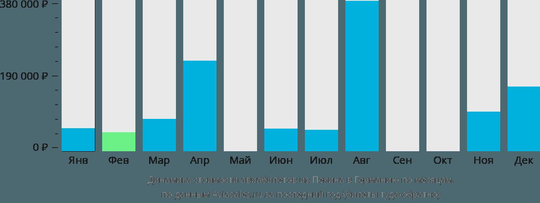 Динамика стоимости авиабилетов из Пекина в Германию по месяцам