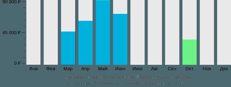 Динамика стоимости авиабилетов из Пекина в Даллас по месяцам