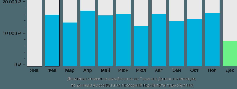 Динамика стоимости авиабилетов из Пекина в Далянь по месяцам