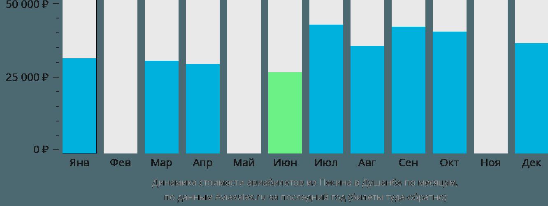 Динамика стоимости авиабилетов из Пекина в Душанбе по месяцам
