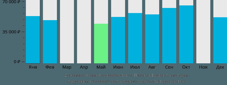 Динамика стоимости авиабилетов из Пекина в Ереван по месяцам