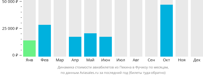 Динамика стоимости авиабилетов из Пекина в Фучжоу по месяцам