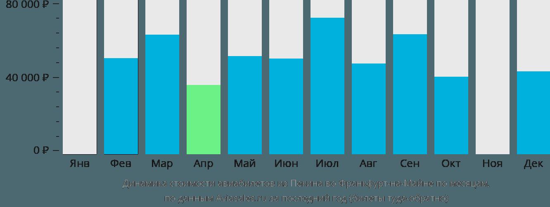 Динамика стоимости авиабилетов из Пекина во Франкфурт-на-Майне по месяцам