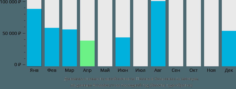 Динамика стоимости авиабилетов из Пекина в Хельсинки по месяцам