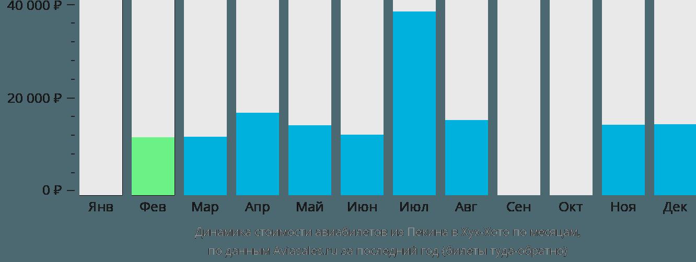 Динамика стоимости авиабилетов из Пекина в Хух-Хото по месяцам