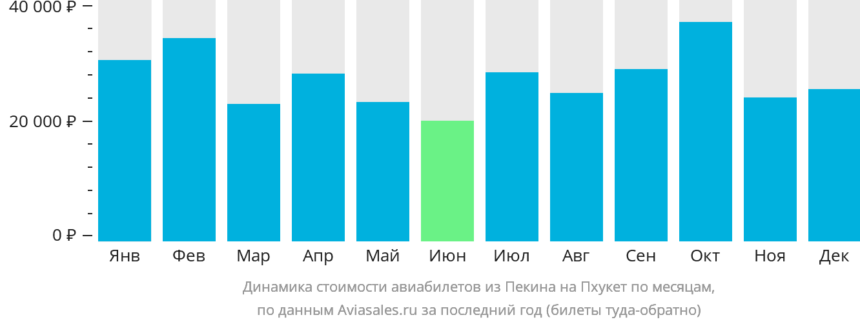Динамика стоимости авиабилетов из Пекина на Пхукет по месяцам