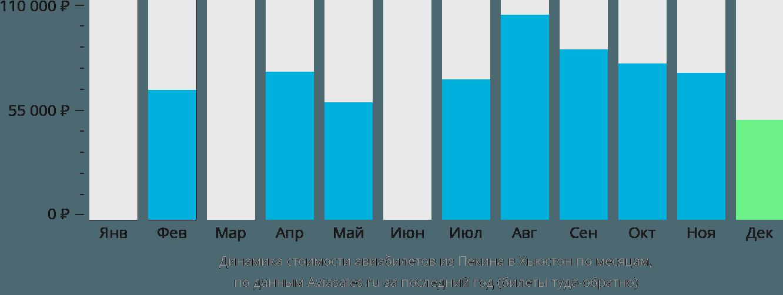 Динамика стоимости авиабилетов из Пекина в Хьюстон по месяцам