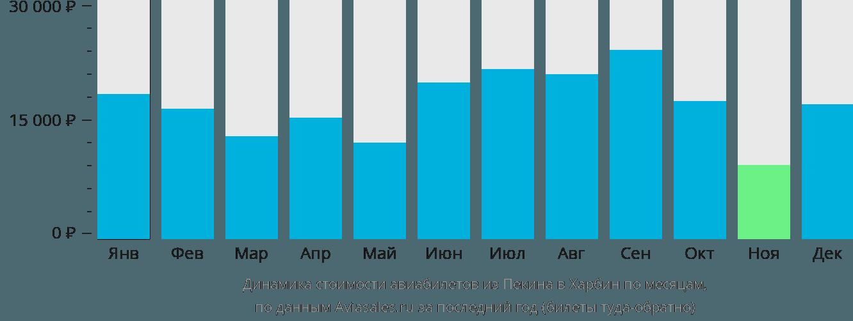 Динамика стоимости авиабилетов из Пекина в Харбин по месяцам
