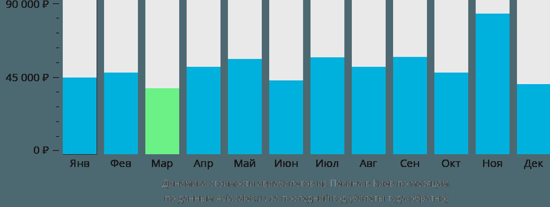 Динамика стоимости авиабилетов из Пекина в Киев по месяцам