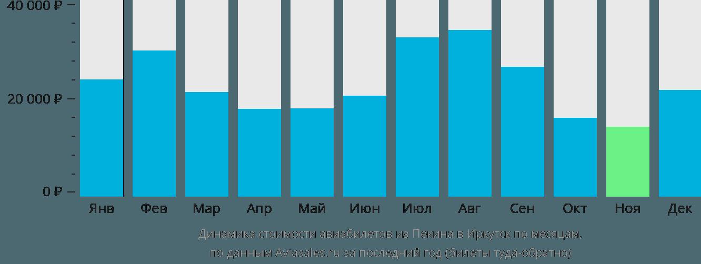 Динамика стоимости авиабилетов из Пекина в Иркутск по месяцам