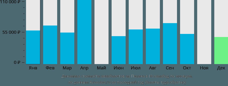 Динамика стоимости авиабилетов из Пекина в Исламабад по месяцам
