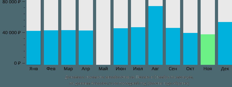 Динамика стоимости авиабилетов из Пекина в Стамбул по месяцам