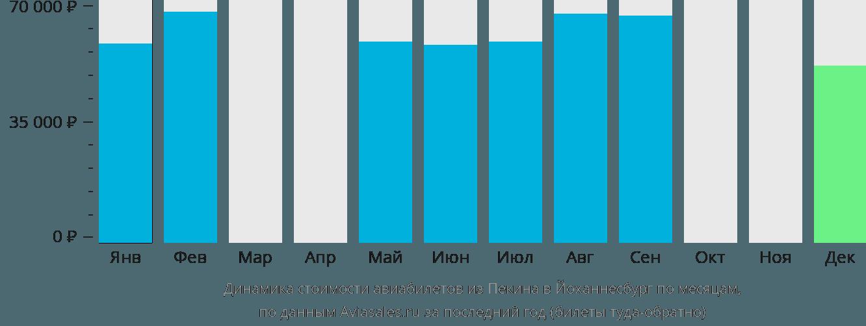 Динамика стоимости авиабилетов из Пекина в Йоханнесбург по месяцам