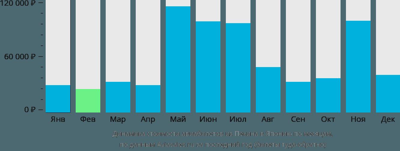 Динамика стоимости авиабилетов из Пекина в Японию по месяцам