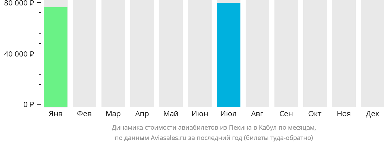 Динамика стоимости авиабилетов из Пекина в Кабул по месяцам