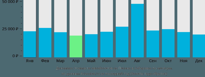 Динамика стоимости авиабилетов из Пекина в Хабаровск по месяцам