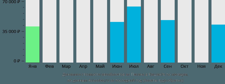 Динамика стоимости авиабилетов из Пекина в Кишинёв по месяцам