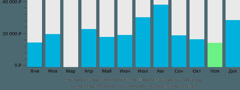Динамика стоимости авиабилетов из Пекина в Куньмина по месяцам