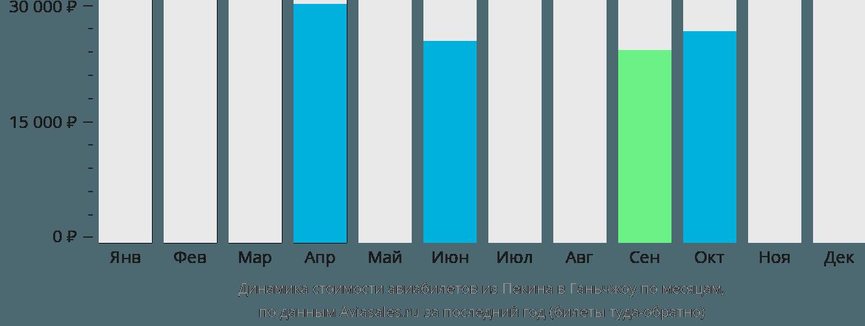Динамика стоимости авиабилетов из Пекина в Ганьчжоу по месяцам