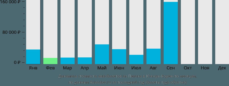 Динамика стоимости авиабилетов из Пекина в Южную Корею по месяцам