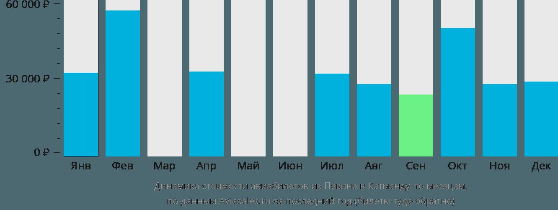 Динамика стоимости авиабилетов из Пекина в Катманду по месяцам