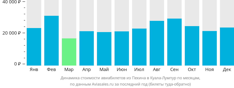 Динамика стоимости авиабилетов из Пекина в Куала-Лумпур по месяцам
