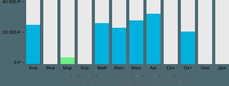 Динамика стоимости авиабилетов из Пекина в Гуйян по месяцам