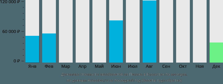 Динамика стоимости авиабилетов из Пекина в Казахстан по месяцам