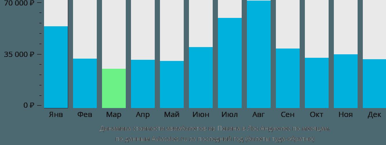 Динамика стоимости авиабилетов из Пекина в Лос-Анджелес по месяцам