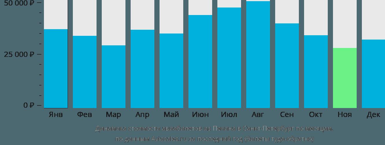 Динамика стоимости авиабилетов из Пекина в Санкт-Петербург по месяцам