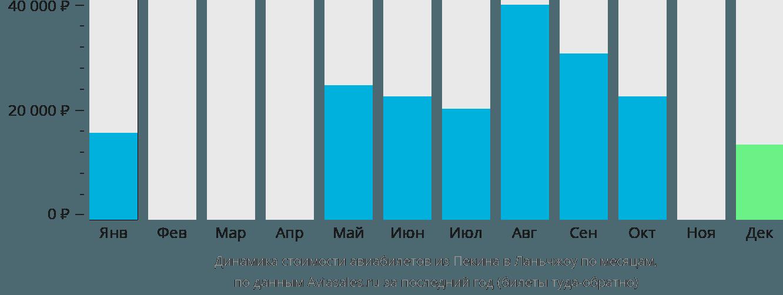 Динамика стоимости авиабилетов из Пекина в Ланьчжоу по месяцам