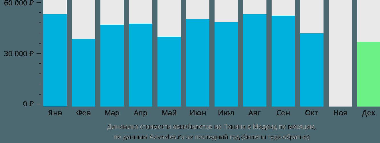 Динамика стоимости авиабилетов из Пекина в Мадрид по месяцам