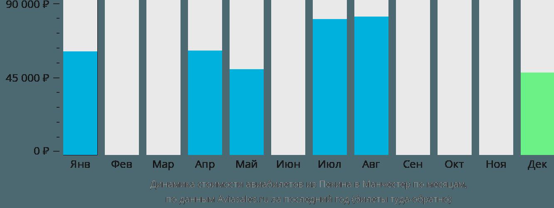 Динамика стоимости авиабилетов из Пекина в Манчестер по месяцам