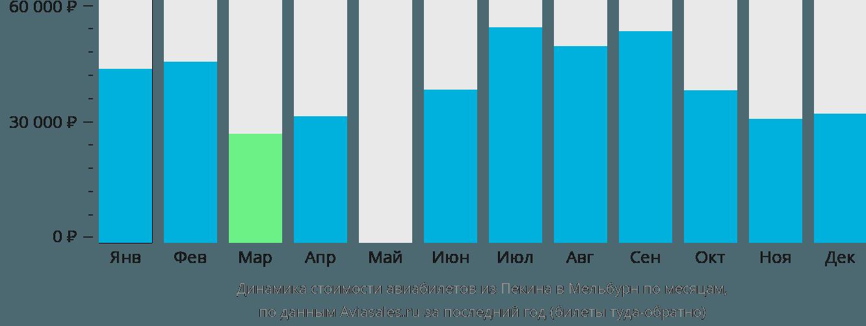 Динамика стоимости авиабилетов из Пекина в Мельбурн по месяцам