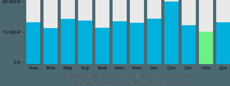 Динамика стоимости авиабилетов из Пекина в Макао по месяцам