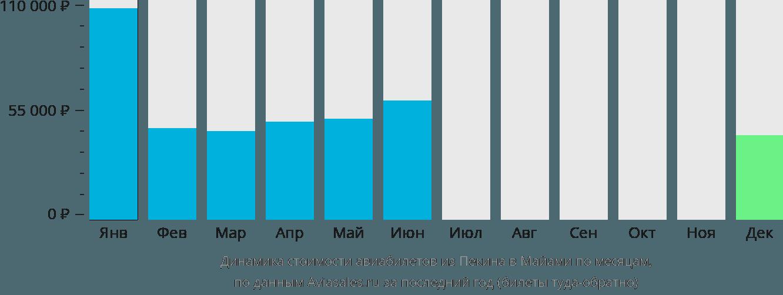 Динамика стоимости авиабилетов из Пекина в Майами по месяцам